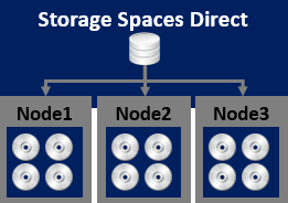 storage_spaces_direct