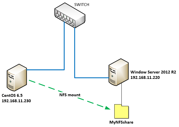 Windows_Server_2012_R2_NFS_000