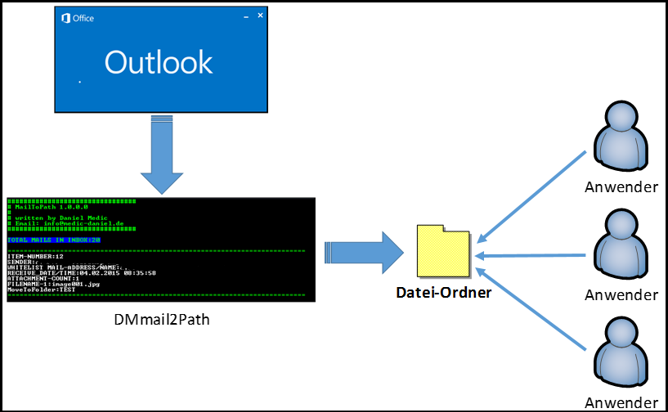 DMmail2Path