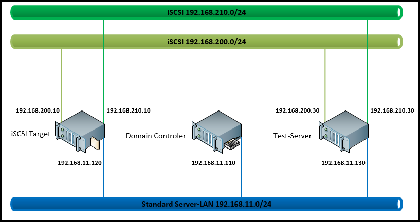 iSCSI_Storage_000