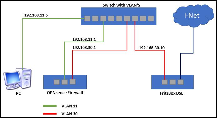 OPNsense auf einem PC Engines APU2C4 Board installieren | medic
